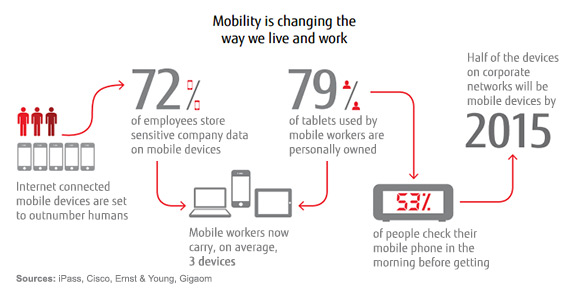 mobile working trend 2015